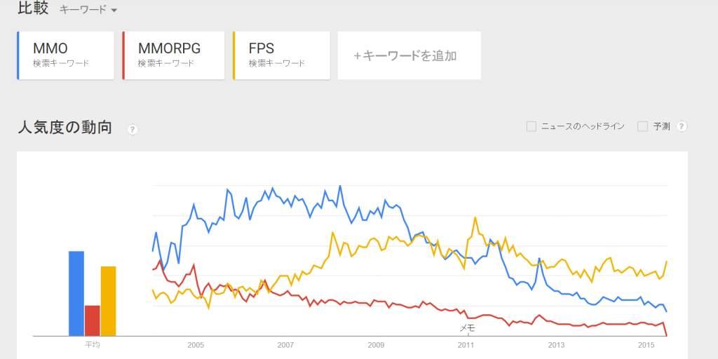 google trend2